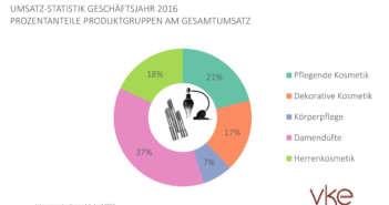 Umsätze 2016 und Erwartungen für 2017 der Prestigekosmetik