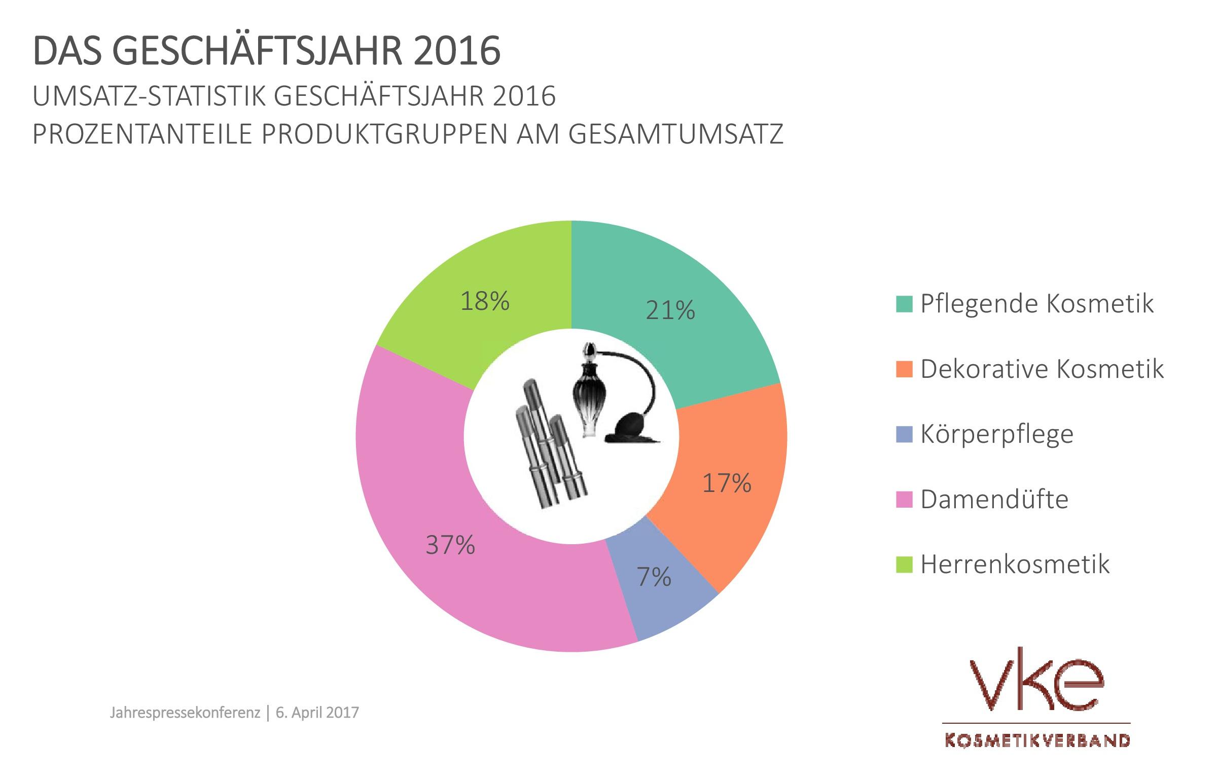 Umsatze 2016 Und Erwartungen Fur 2017 Der Prestigekosmetik