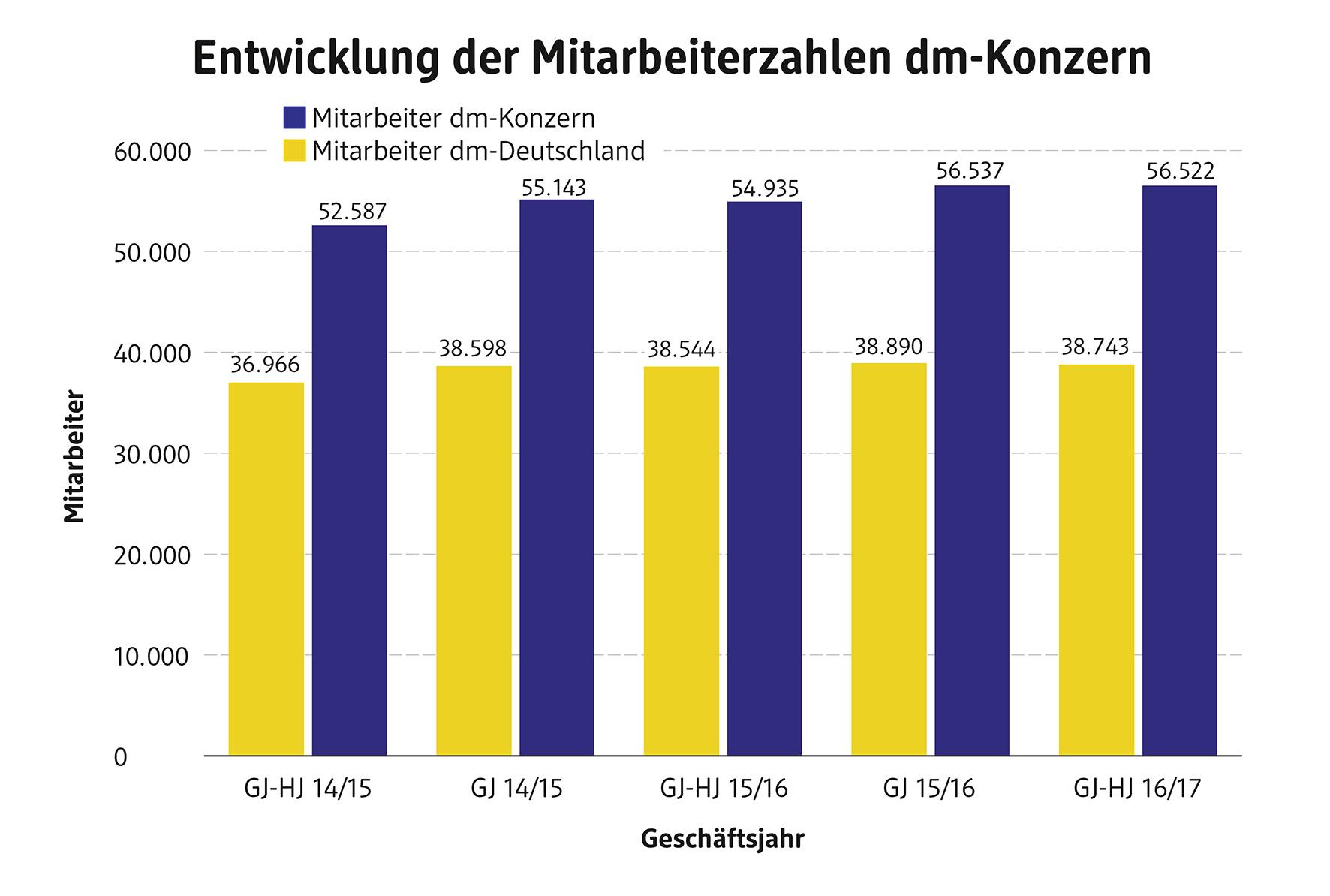 weich und leicht Großhandelspreis 2019 neuartiges Design dm-Geschäftshalbjahr 2016/2017