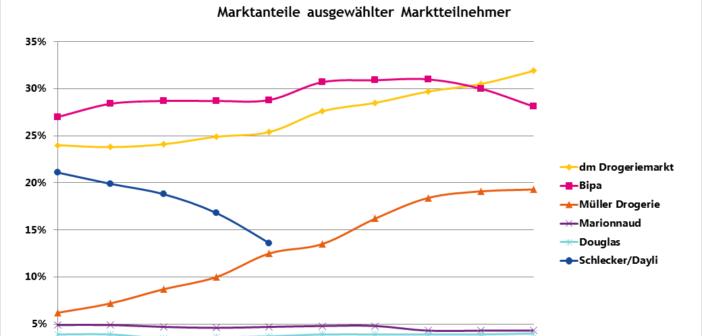 Österreich: Drogerie- und Parfümeriehandel wächst