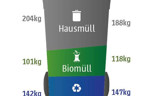 Deutschlands Müllhochburgen: Arme machen mehr Müll