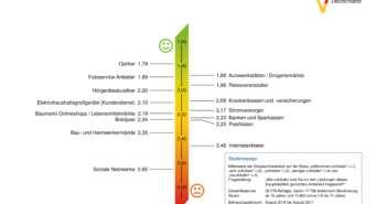 Kundenmonitor Deutschland 2017: Wettlauf um top Kundenzufriedenheit verstärkt sich