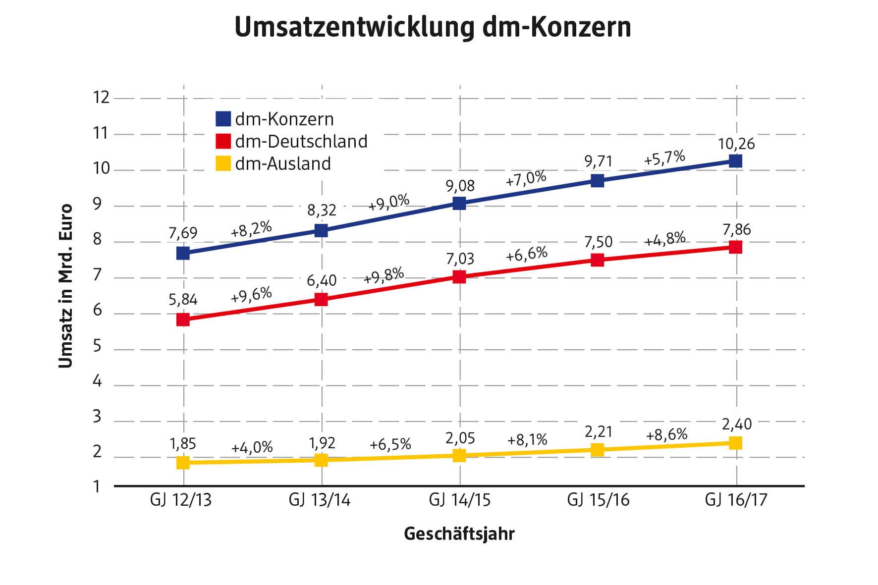 dm-geschäftsjahr 2016/2017