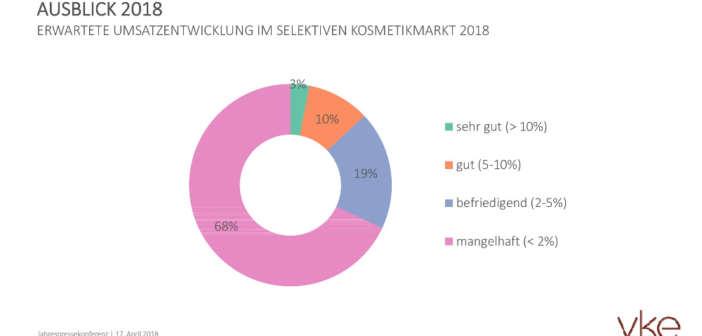 Prestigekosmetik 2017: Ziel verfehlt – nur 0,5 Prozent Wachstum