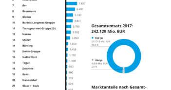 Lebensmittel- und Drogeriehandel in Deutschland