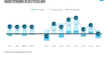 Niedriges Verbrauchervertrauen und sinkende Verbraucherausgaben haben das Umsatzwachstum von Verbrauchsgütern des täglichen Bedarfs in Europa verlangsamt