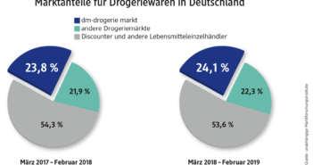 dm Geschäftshalbjahr 2018/2019