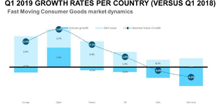 FMCG-Wachstum in Europa bleibt im ersten Quartal 2019 stabil